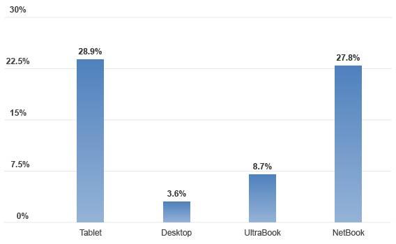 CPU Performance Chart