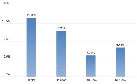 GPU Performance Chart