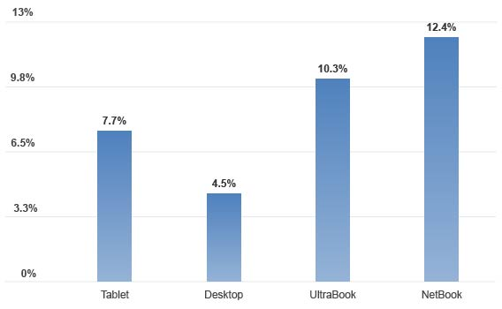 RAM Performance Chart