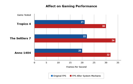 Affect on Gaming Performance
